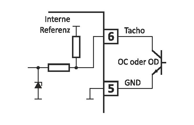 Interne und externe Beschaltung der Tacho-Eingänge Tach1, Tach2 OC – Open Collector, OD – Open Drain