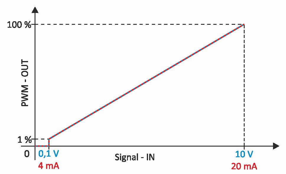 (Einschaltschwellen-Hysterese siehe Technische Daten)