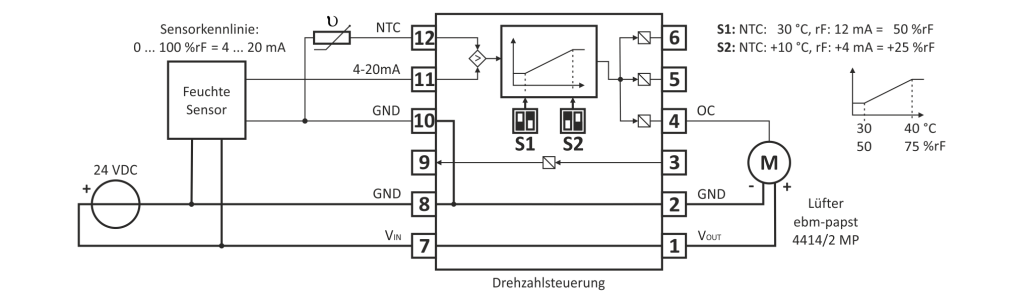 Anwendung als temperatur- (NTC-Sensor) und feuchtegeführte (rF-Sensor) Drehzahlsteuerung Hinweis: Der Lüfter dreht mit der höheren der beiden Drehzahlen die sich jeweils aus der Temperatur und aus der Feuchte ergibt.