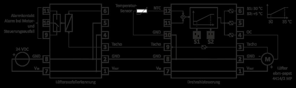 Anwendung als temperaturgeführte (NTC-Sensor) Drehzahlsteuerung eines ebm-papst Lüfters Überwachung mit einer Lüfterausfallerkennung der Fa. KD Elektroniksysteme