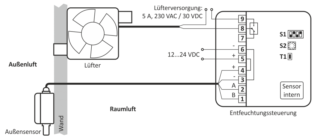 Typisches Anschluss-Schema für Raumentfeuchtung bzw. Kellerlüftung