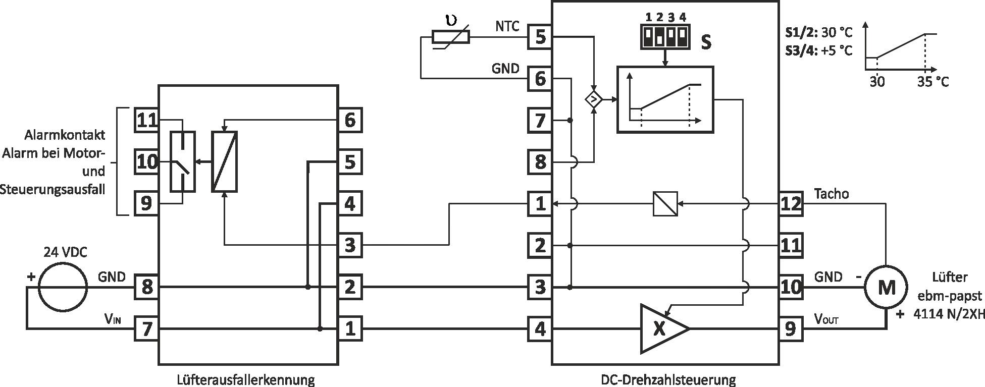 Anwendung als temperaturgeführte (NTC-Sensor) Drehzahlsteuerung eines ebm-papst Lüfters, Überwachung mit einer Lüfterausfallerkennung der Fa. KD Elektroniksysteme